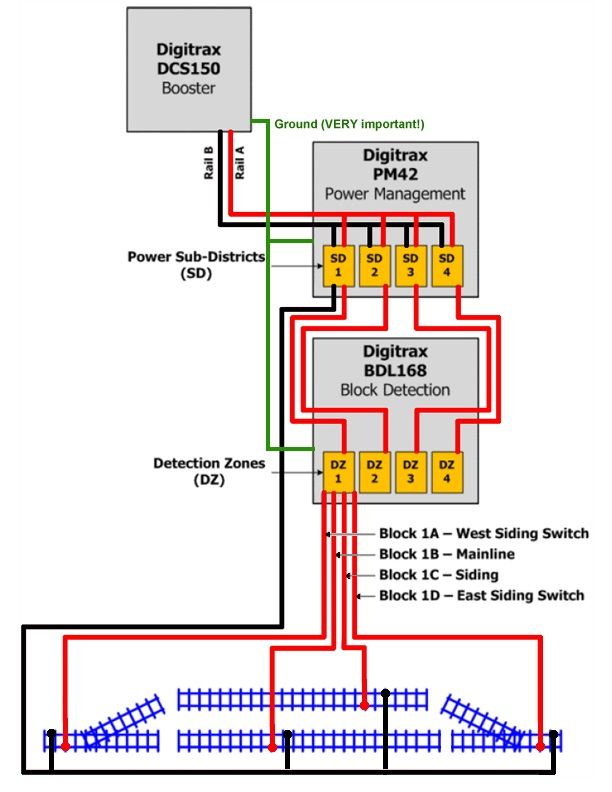 bdl pm wiring diagram model railroader magazine model as independent blocks since i want to eventually have a prototypical ctc installation by doing this the turnout blocks will serve as interlockings or